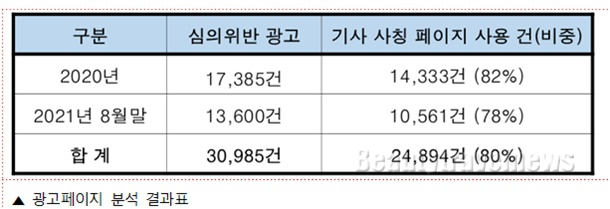 """""""심의위반 광고 중 80%가 '기사 형식 광고페이지'로 이동"""""""